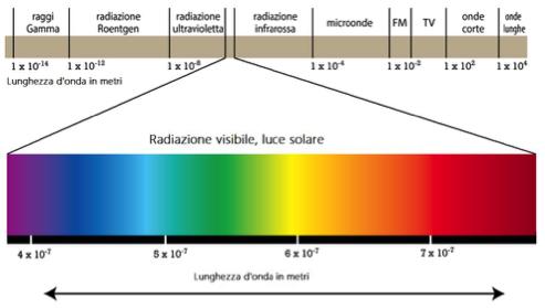 Schema dello spettro visibile della luce