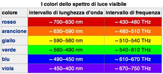 Lunghezze d'onda della luce