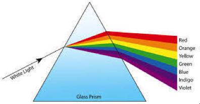 Quando un fascio di luce bianca passa da un materiale all'altro viene rifratto e di conseguenza disperso